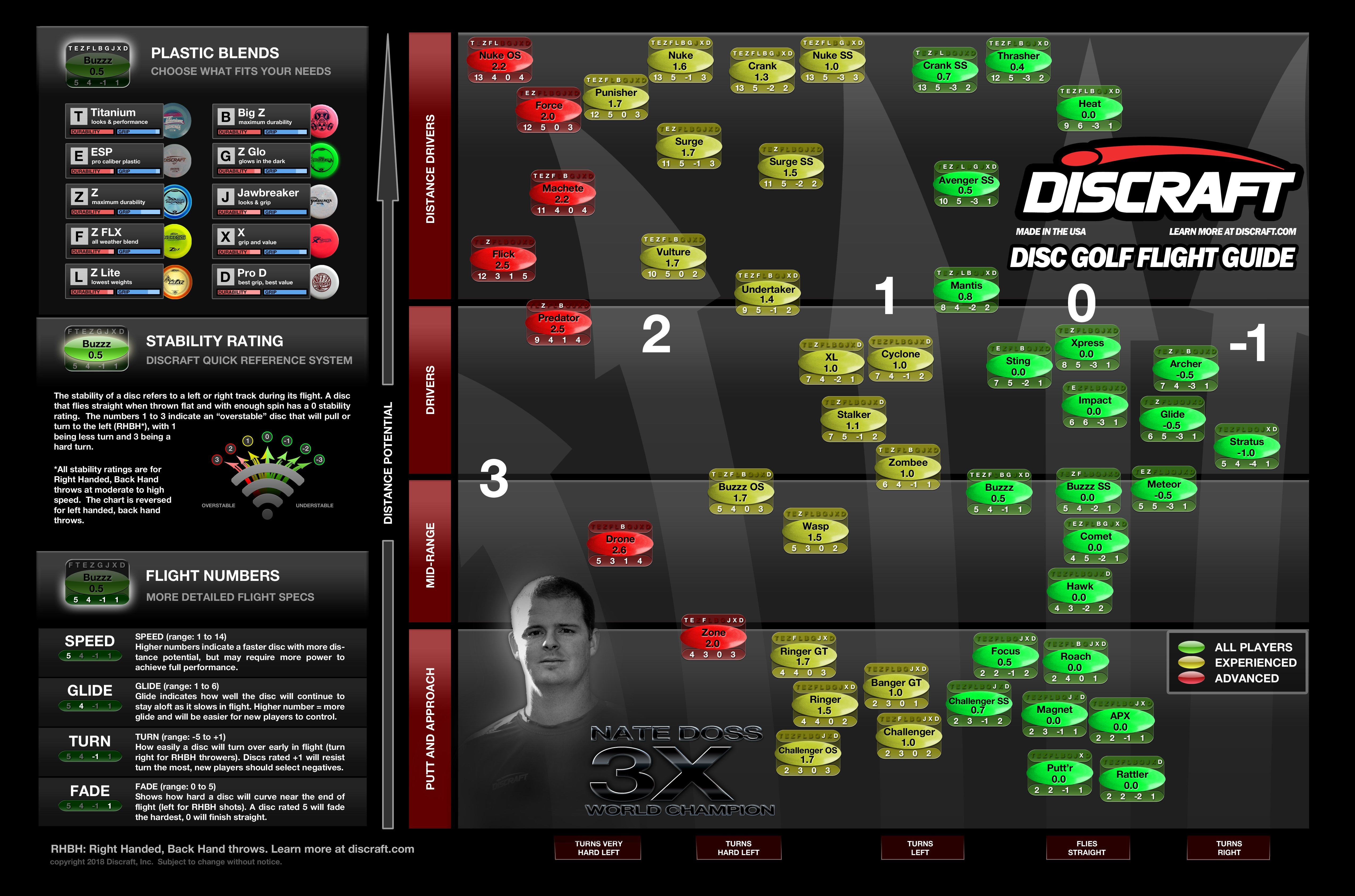 Discraft Stability rating guide