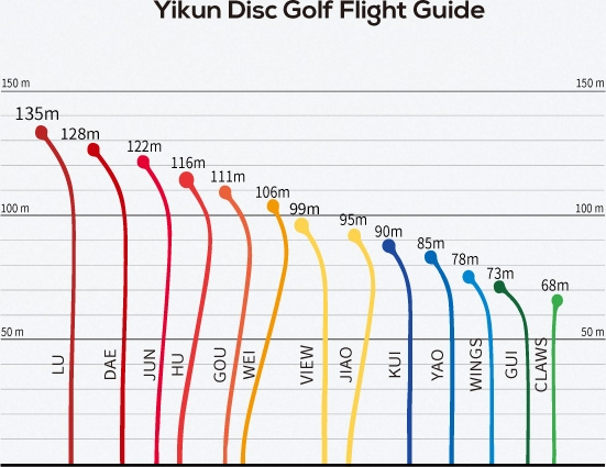 Yikun Disc Golf Flight Guide